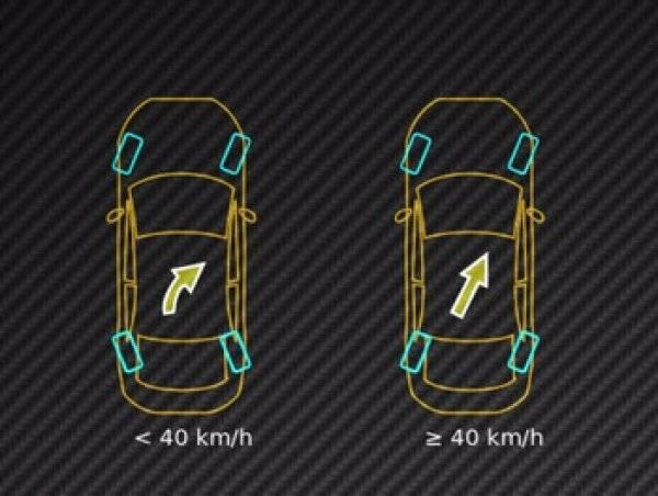 Четыре ведущих колеса – как это работает, какая от этого польза и в каких моделях автомобилей это можно увидеть?