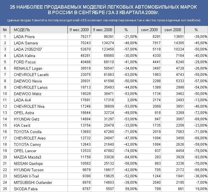 Самые популярные ГАЗы на российской вторичке