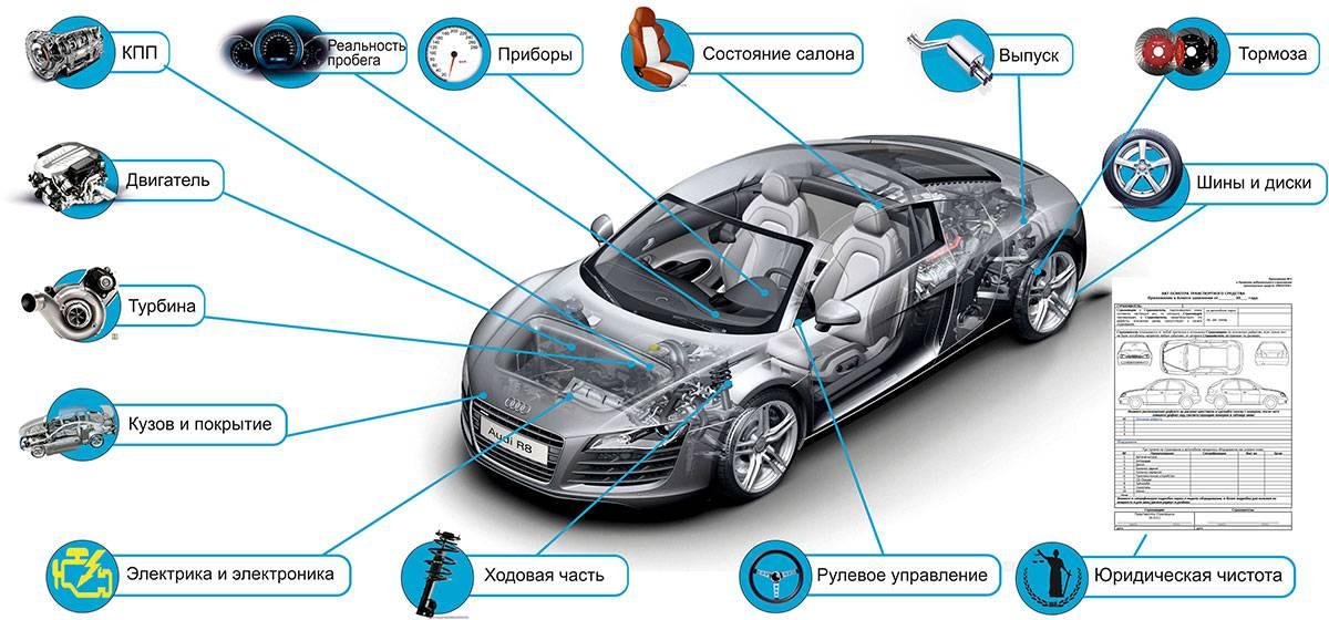 Как выбрать автомобиль под себя: параметры выбора авто