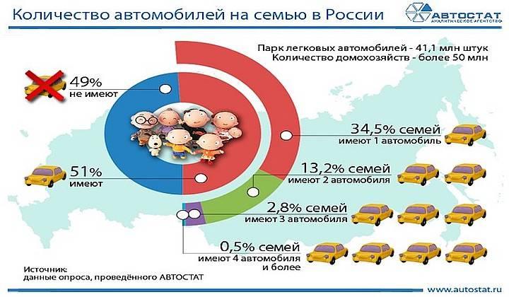 Названы регионы с самым большим количеством легковых автомобилей