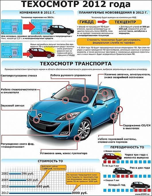 Нюансы прохождения техосмотра для нового автомобиля в 2021 году