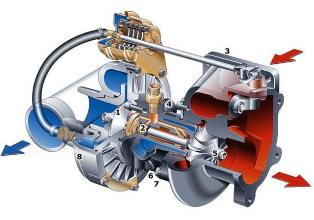 Как проверить турбину дизельного двигателя и вовремя заметить проблему? мнение эксперта!