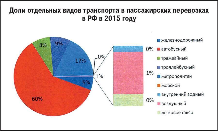 Горьковский автозавод: показательная модернизация — бизнес россии