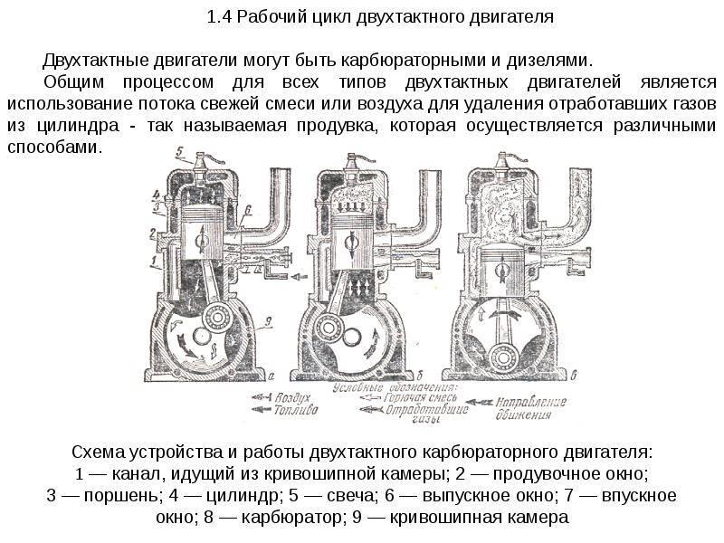 Двухтактный двигатель скутера и мопеда — устройство и принцип работы - скутеры обслуживание и ремонт