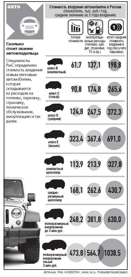 Сколько стоит содержание авто в россии – 100 000 рублей? | calmins