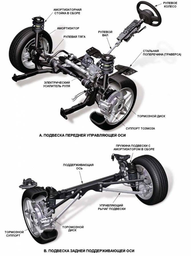 Ходовая часть автомобиля, узлы и механизмы