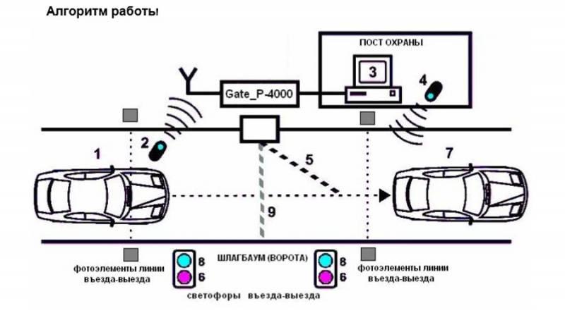 Как работает система автоматической парковки?