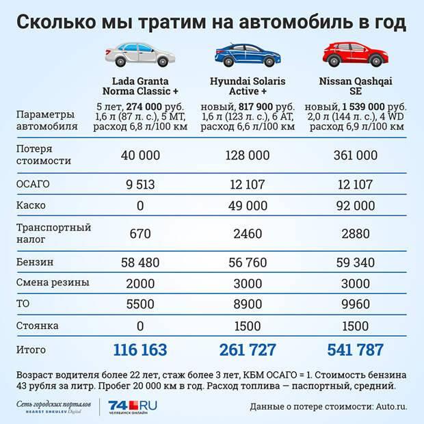 Калькулятор стоимости владения автомобилем в 2020 году