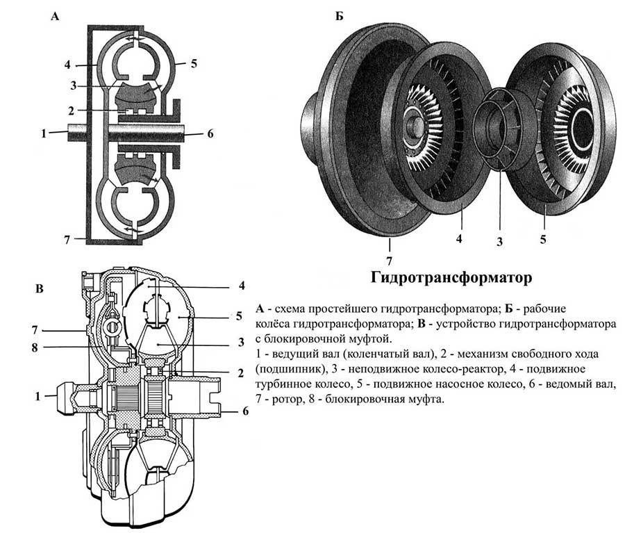 Гидротрансформатор акпп: принцип работы, признаки неисправностей и устройство бублика в коробке автомат