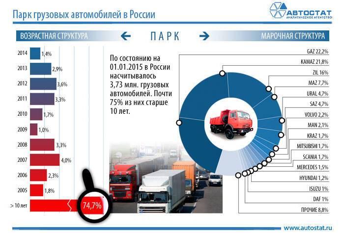 Почему растут тарифы на грузоперевозку? как изменились спрос и предложение в 2021 году? - блог мониторингавто