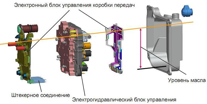 Блок мехатроник на дсг(mechatronic dsg) : особенности, неполадки, ремонт