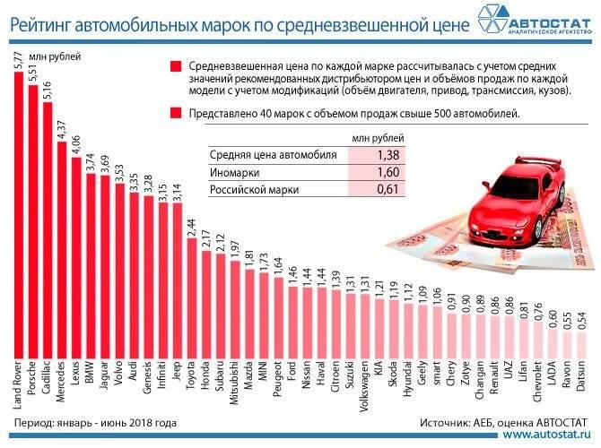 Подержанные автомобили, которые лучше не покупать, даже если очень хочется