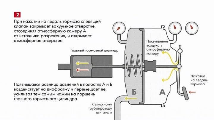 Почему бьет педаль тормоза при торможении: причины и диагностика