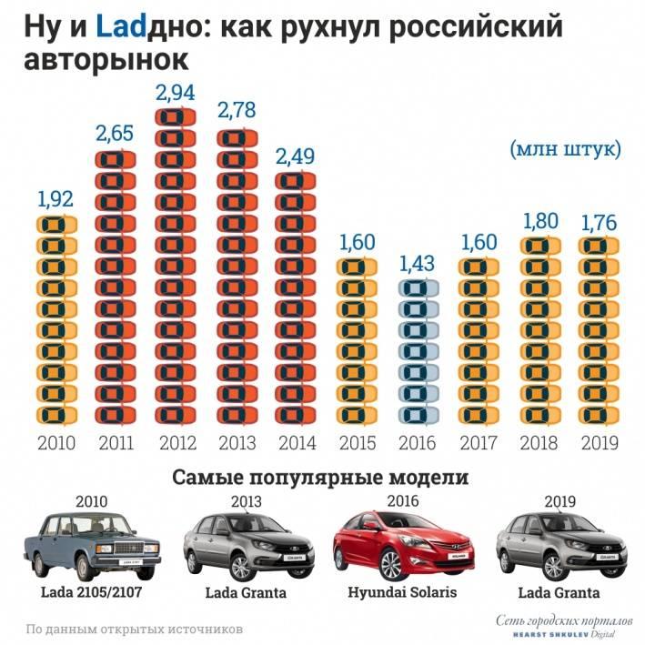 Двигатель газ бензин - оправданна ли установка гбо?