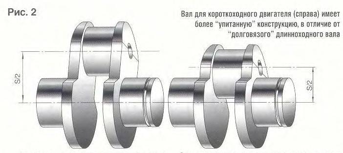 Влияние диаметра цилиндра и хода поршня на эффективный кпд двигателя внутреннего сгорания