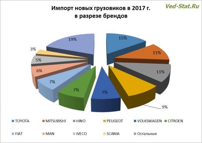 В России упал импорт и производство автомобилей