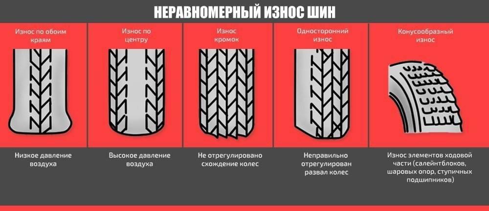 Виды износа шин на автомобиле, их причины и возможные последствия | neauto.ru