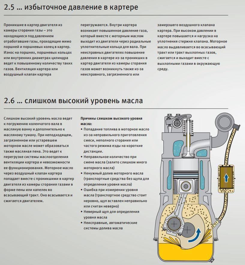 Почему масло в цилиндре двигателя?