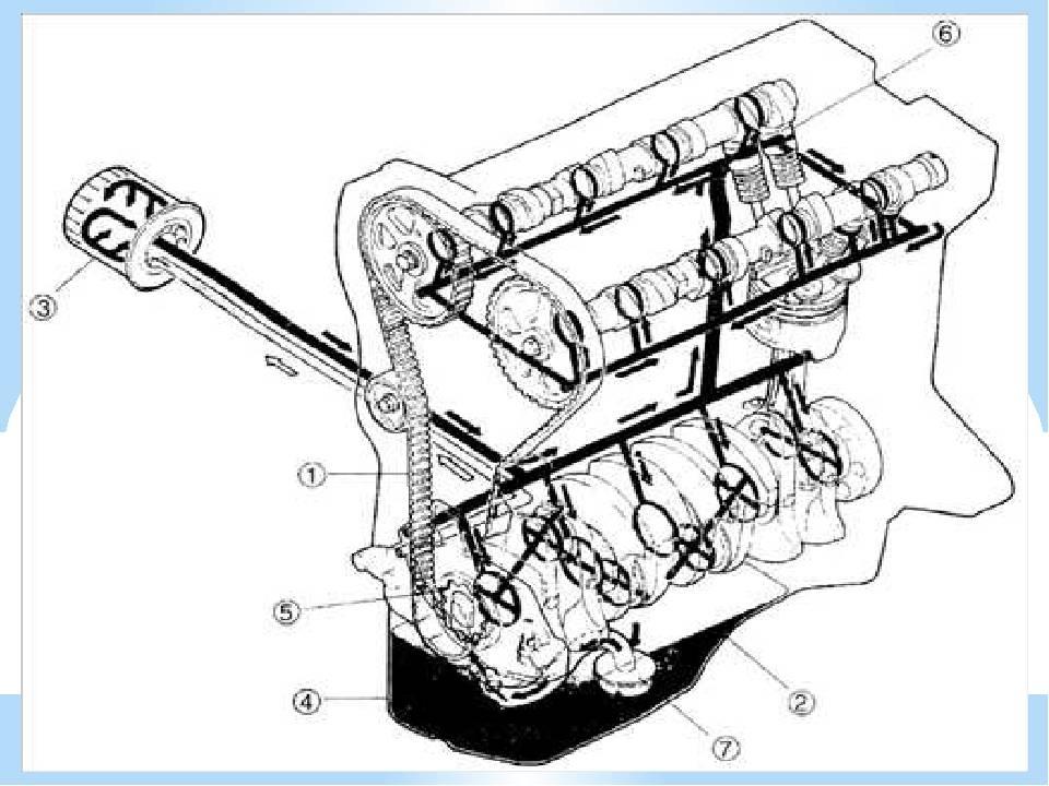 Неисправности системы смазки двигателя, их причины, признаки
