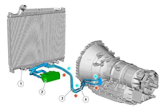 Почему автоматической трансмиссии нужно охлаждение, как улучшить охлаждение масла в коробке, выбор и установка дополнительного радиатора акпп