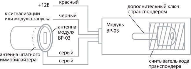 Как отключить иммобилайзер самому и что отключает: пошаговая инструкция по деактивации иммо с фото и видео