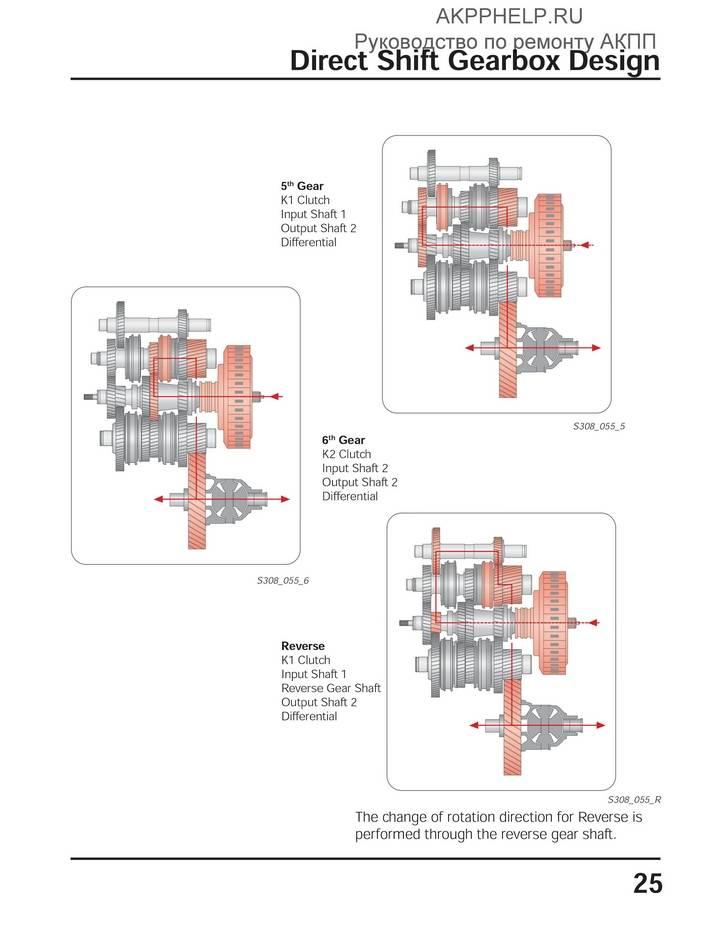Эксплуатация коробки dsg 6 и 7 ступеней: что это такое, какая лучше и надежнее, возможные проблемы и неисправности и их решение