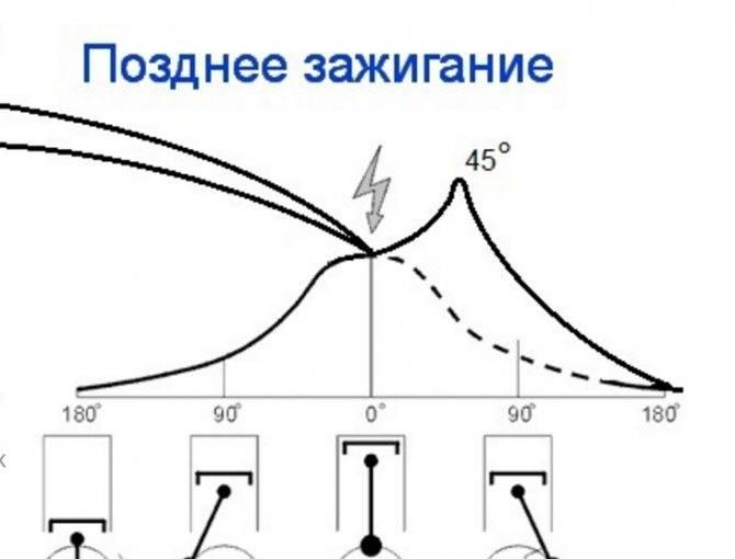 Как определить позднее или раннее зажигание на автомобиле и мотоцикле? :: syl.ru
