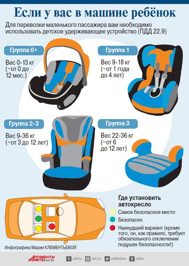 Детские автокресла: критерии выбора ???? выбор автомобильного детского кресла ???? авто ???? другое