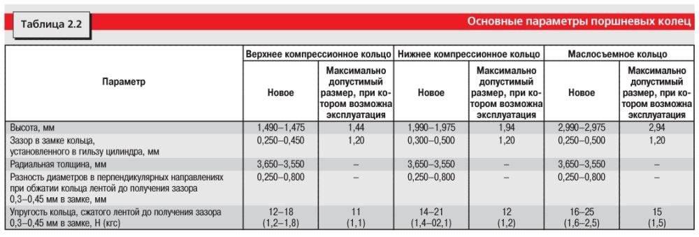 Какой зазор должен быть на поршневых кольцах ваз 2106 - авто журнал avtosteklo-volgograd34.ru