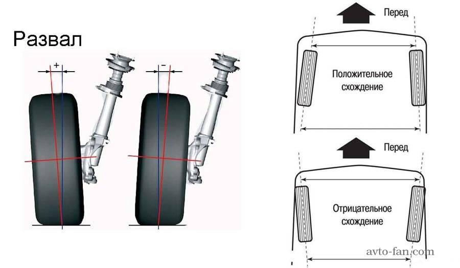 Когда нужно делать развал схождение колёс?