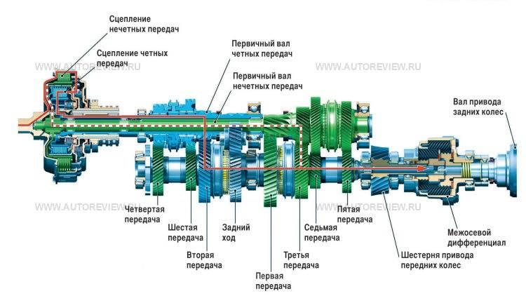 Описание коробки передач дсг 6 и 7 на фольксвагене