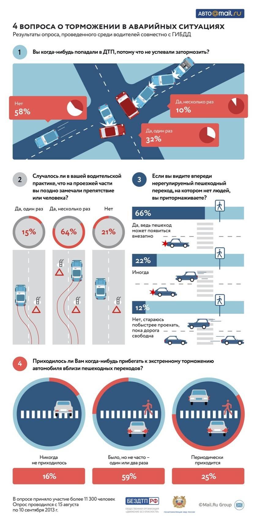 Названы автомобили, чаще других попадающие в ДТП
