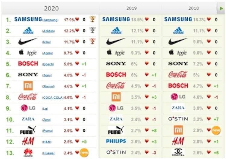 Названы 10 самых популярных марок июля 2020 года