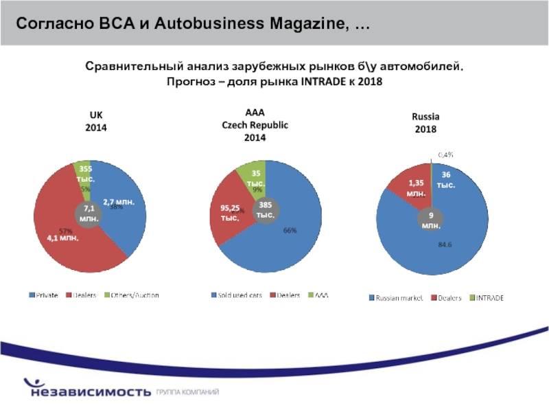 Вторичный рынок автомобилей 2017 и 2018: сравнительный анализ