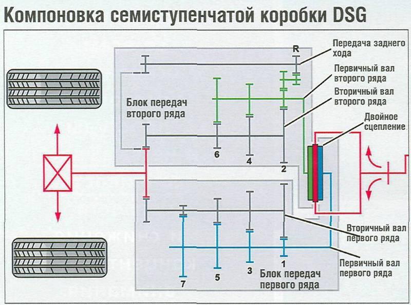 Коробка dsg 6 и 7 на volkswagen: что это такое, какие есть проблемы и отзывы с видео