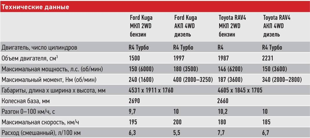 Toyota RAV4 против Ford Kuga. Что лучше?