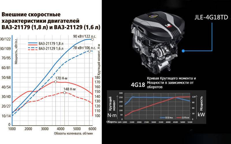 Двигатель ваз-11182: отзывы владельцев | топавто24