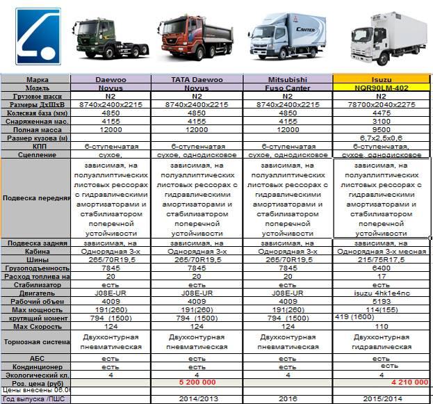 Российский автопром – уже давно не только автоваз. какие в россии есть автозаводы и что они выпускают?