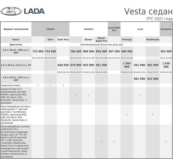 Lada vesta: первое испытание на дороге. последние публикации главная дорога лада веста