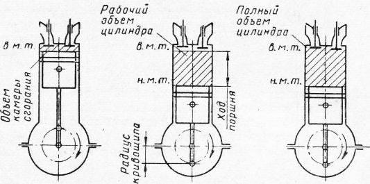Что такое рабочий объем двигателя и как его определить