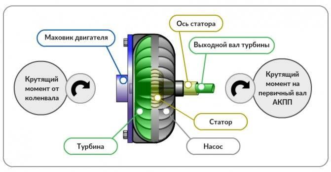 """Гидротрансформатор акпп """"бублик""""- устройство. принцип работы. основные проблемы"""
