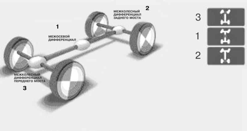 Как работает полный привод: устройство системы и виды
