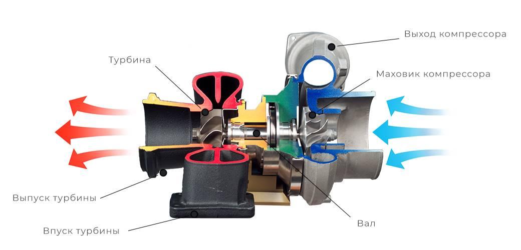 Как проверить работоспособность турбины на дизеле?