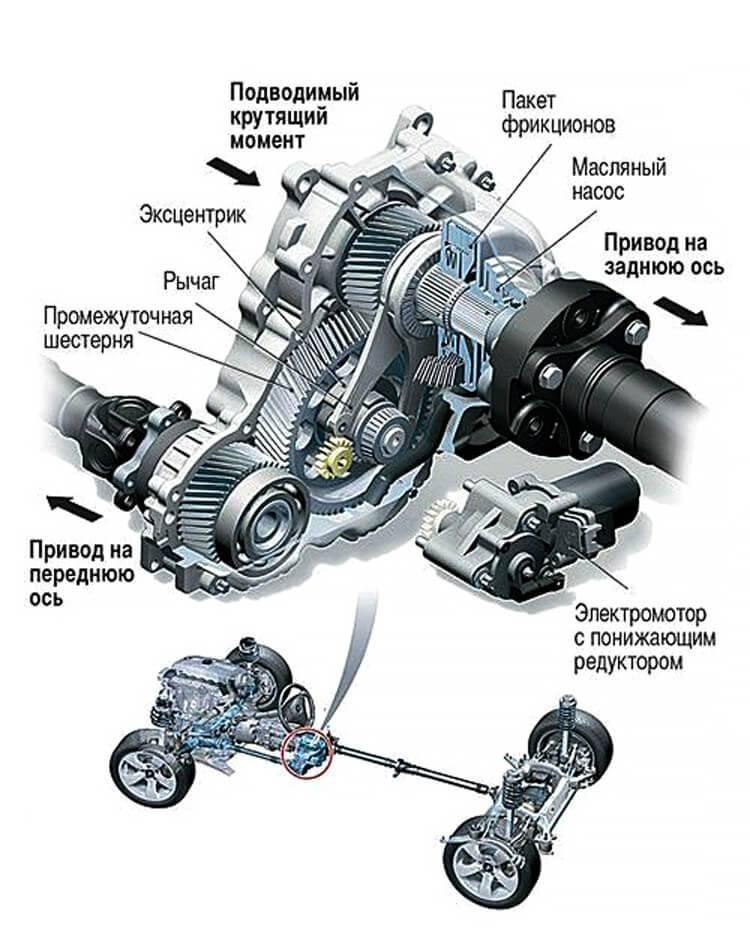Что такое полный привод quattro?