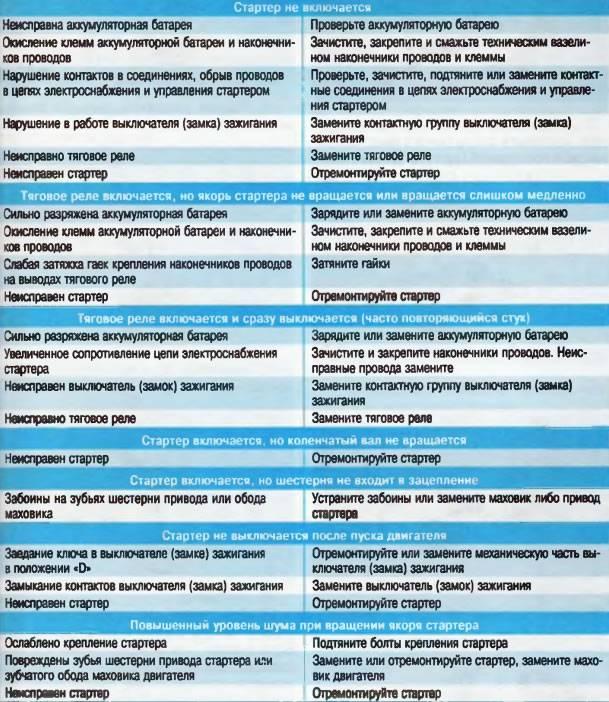 Неисправности стартера: причины и самостоятельная диагностика | tuningkod