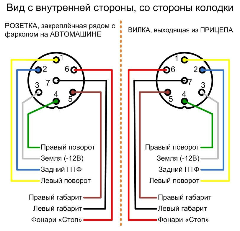 Как подключить розетку прицепа? Распиновка по цветам, схемы