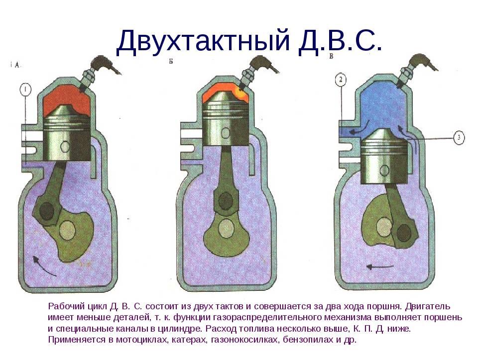 Двухтактный двигатель- принцип работы и отличия от четырехтактного двигателя. motoran.ru