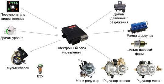 Устройство гбо разных поколений: газобаллонная установка автомобиля