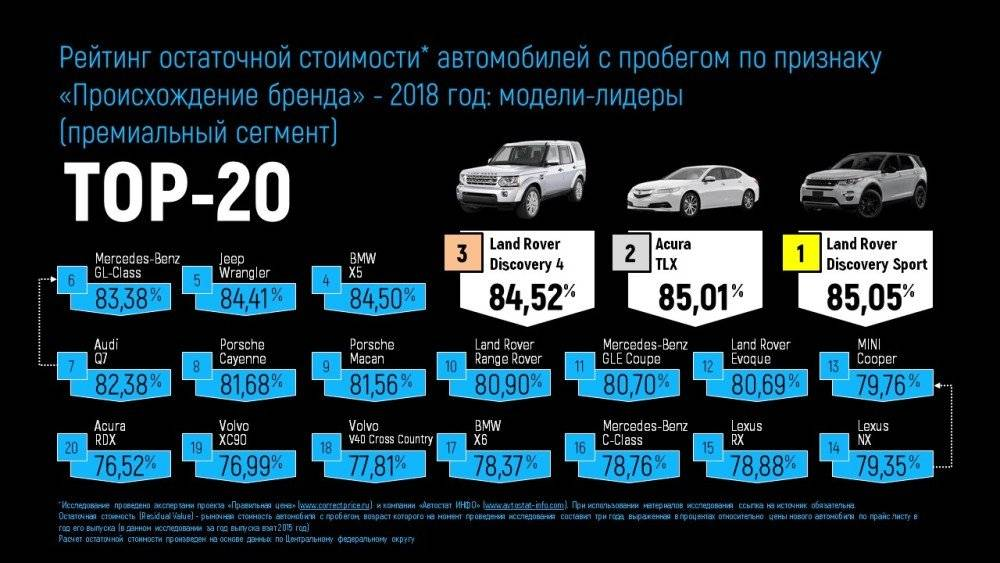 Топ 10 самых медленно дешевеющих автомобилей 2015 года