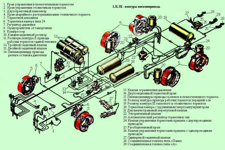 Прокачка тормозов самотеком - всё про устройство автомобиля